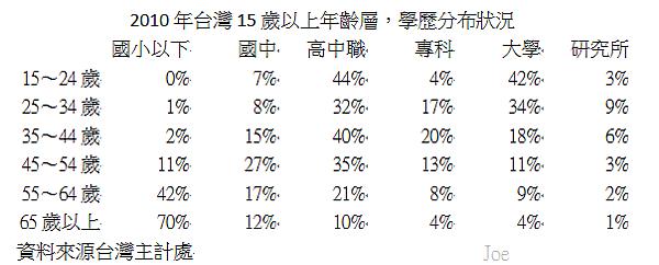 2010年台灣15歲以上年齡層學歷分布狀況