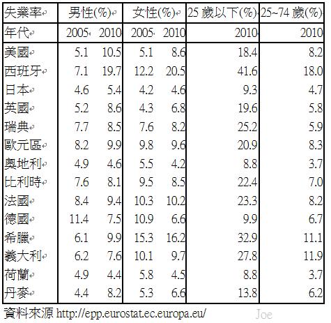 2005和2010年已開發國家年輕人失業率