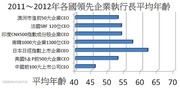 2011~2012年各國領先企業執行長平均年齡