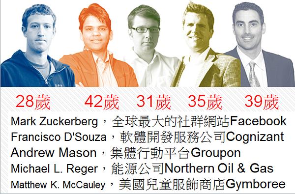 2012年輕CEO