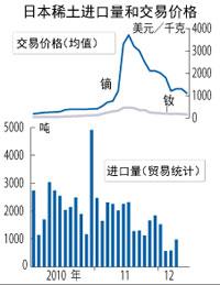 2009~2012年日本稀土進口量和交易價格