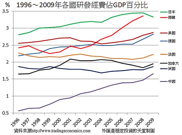 1996~2009年各國研發經費佔GDP百分比