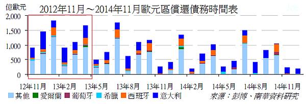 2012年11月~2014年11月歐元區償還債務時間表