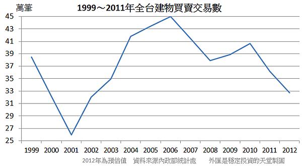 1999~2011年全台建物買賣交易數
