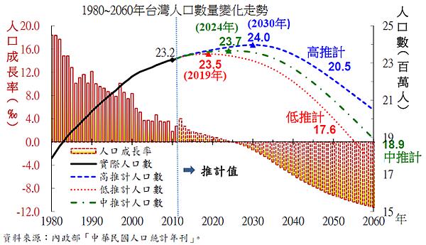 1980~2060年台灣人口數量變化走勢