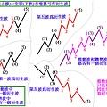 波浪理論3