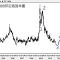 20100809印尼盾匯率圖