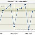 印尼2006~2010GDP