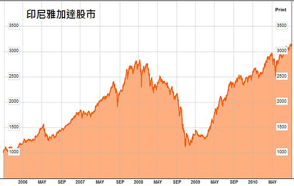 印尼雅加達股市20100828月線圖