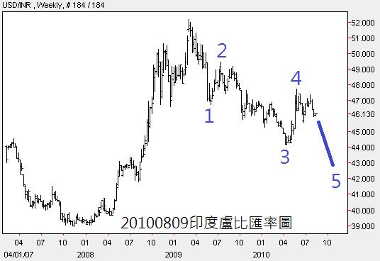 20100809印度盧比匯率圖