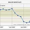 印度2006~2010GDP