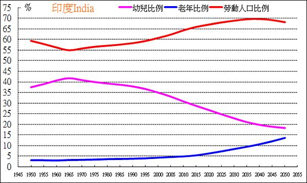 印度人口紅利