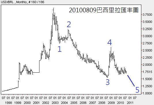 20100809巴西里拉匯率圖