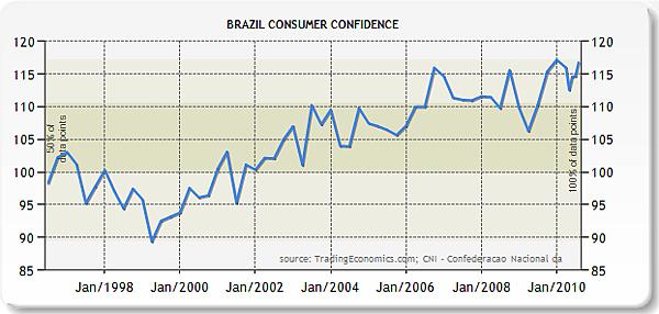 巴西1996~2010消費者信心指數
