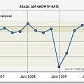 巴西2006~2010GDP
