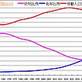 巴西人口紅利