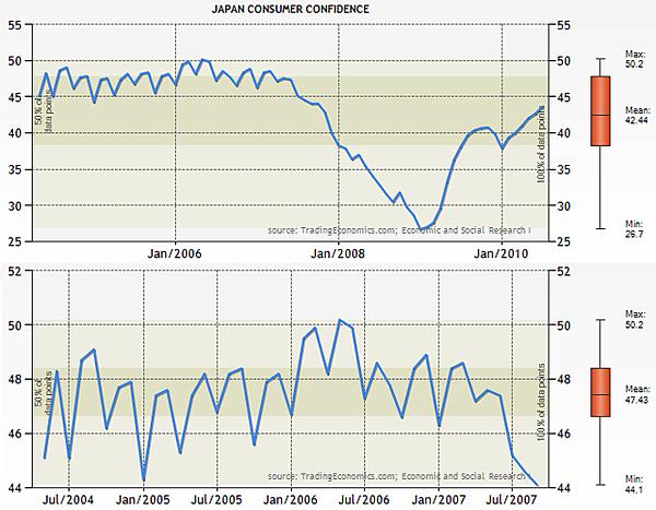 日本消費者信心指數