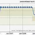 日本2005~2010利率