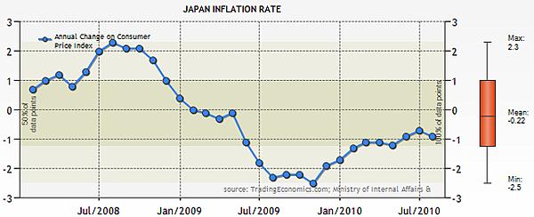 日本2008~2010通貨膨脹值