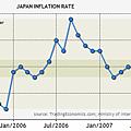 日本2005~2007通貨膨脹值