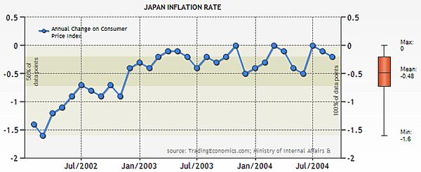 日本2002~2004通貨膨脹值