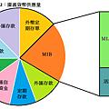 M2:廣義貨幣供應量