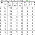台灣人口出生率2010~2028