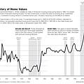 美國房地產發展歷史事件
