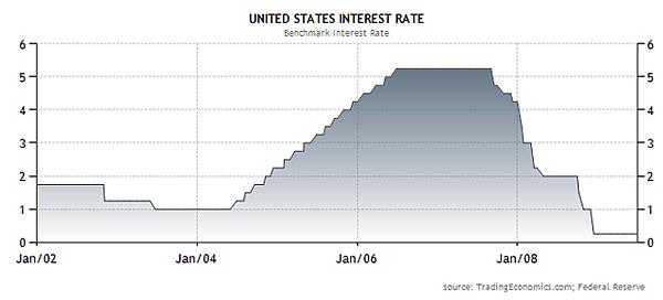 2007美國利率