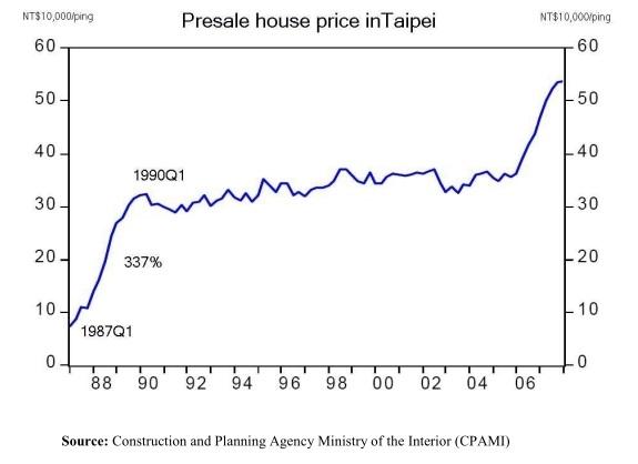1990~2006台北房地產
