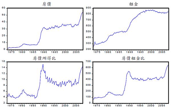台灣房價與租金