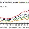 1998~2010五都房價