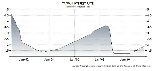 2000~2011台幣利率