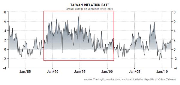 2000~2011台灣通貨膨脹率