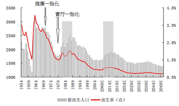 中國出生率-出生人口