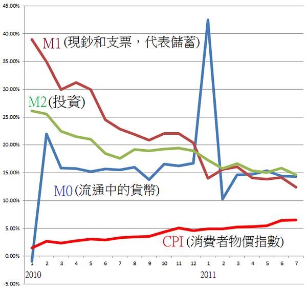 中國貨幣供給和CPI(20110819)