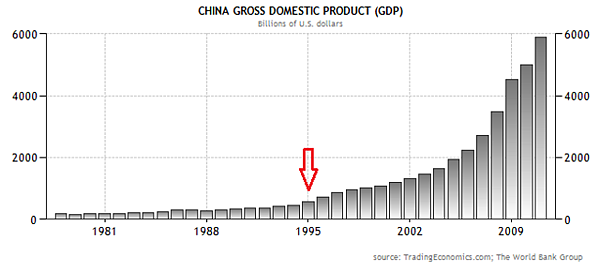 1978~2011中國GDP成長