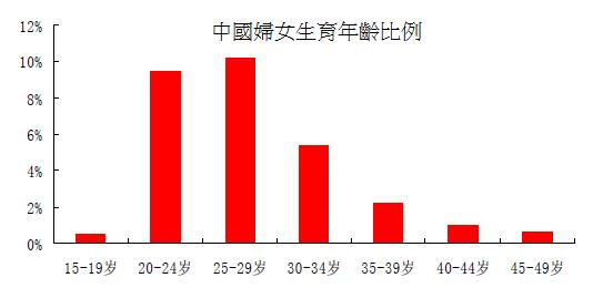 中國婦女生育率比例