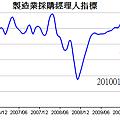 中國PMI製造業指數