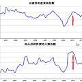2011中國房地產景氣