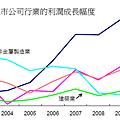 2010中國上市公司利潤比
