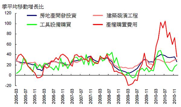 2010房地產投資費用