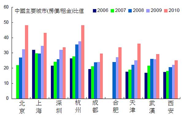2010中國主要城市(房價對租金)比值