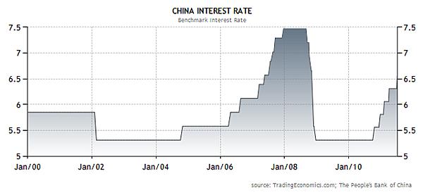 2011年上半年中國利率