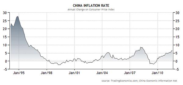 2011年上半年中國通貨膨脹率