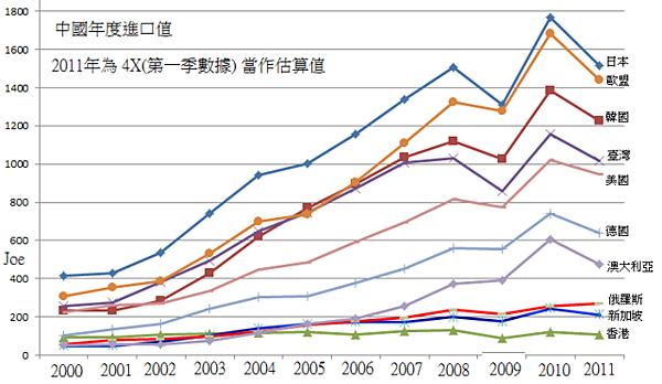 2010年中國年度進口總值