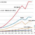 中國出手商品總值