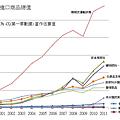 中國進口商品總值