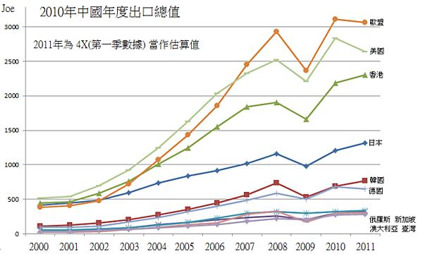 2010年中國年度出口總值