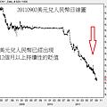 20110902美元兌人民幣日線圖